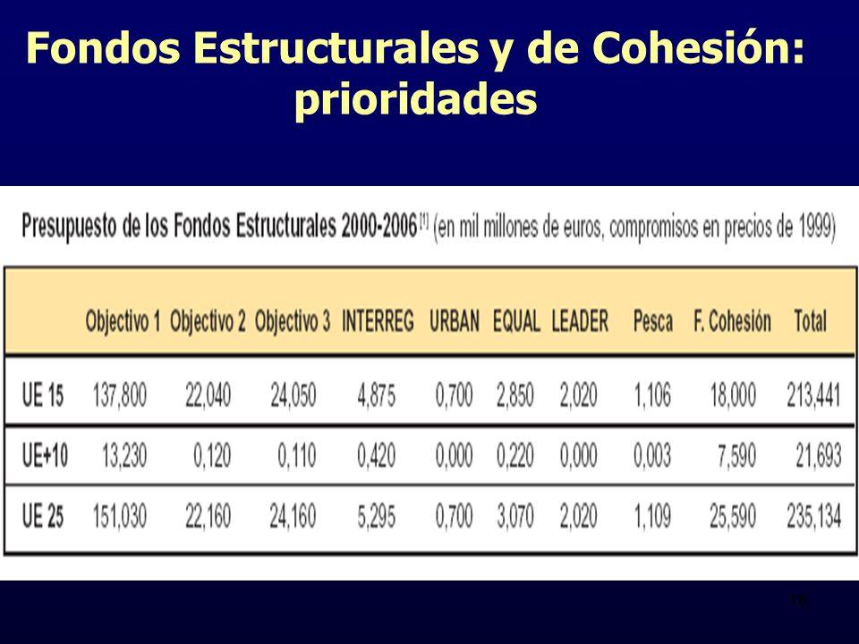 18 Fondos Estructurales y de Cohesión: prioridades