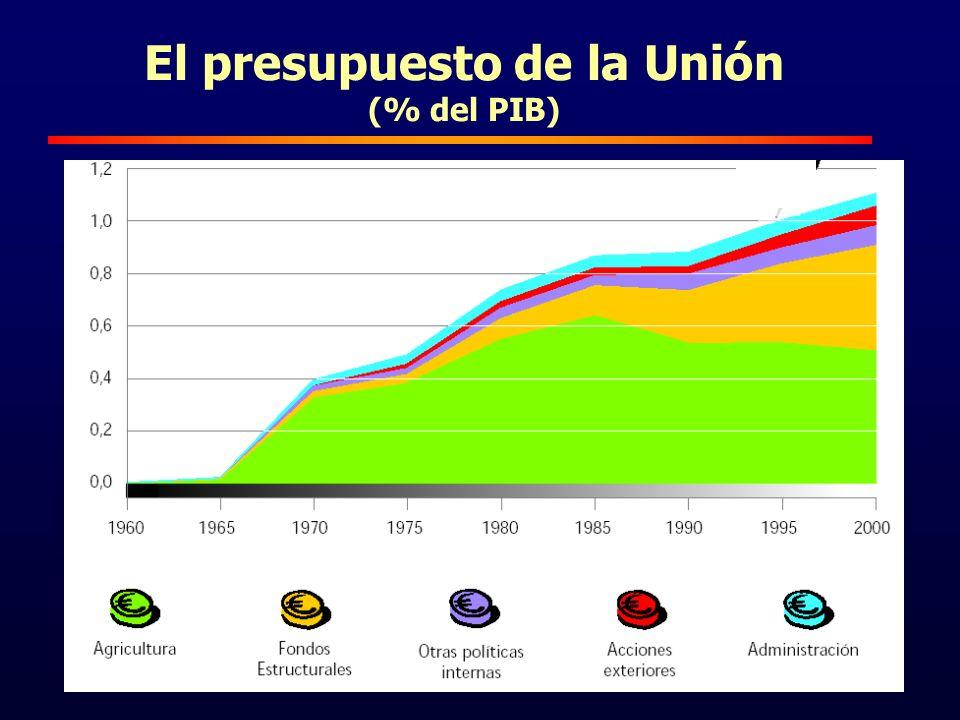 19 El presupuesto de la Unión (% del PIB)