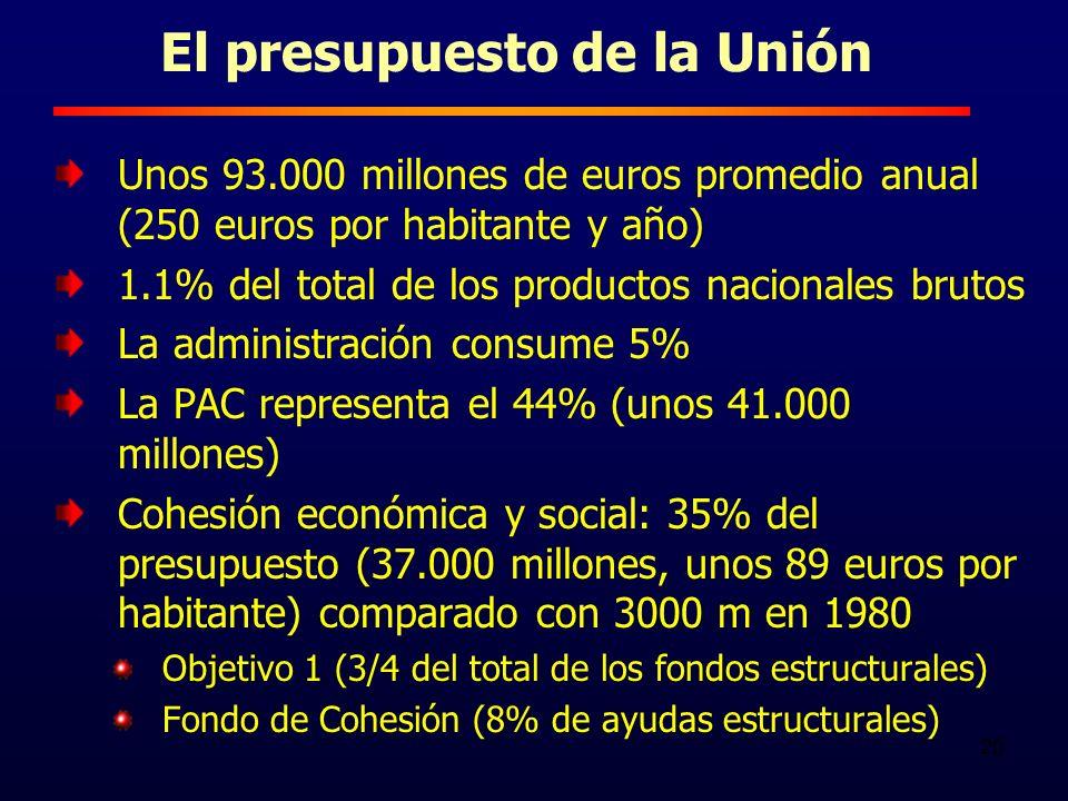 20 El presupuesto de la Unión Unos 93.000 millones de euros promedio anual (250 euros por habitante y año) 1.1% del total de los productos nacionales brutos La administración consume 5% La PAC representa el 44% (unos 41.000 millones) Cohesión económica y social: 35% del presupuesto (37.000 millones, unos 89 euros por habitante) comparado con 3000 m en 1980 Objetivo 1 (3/4 del total de los fondos estructurales) Fondo de Cohesión (8% de ayudas estructurales)