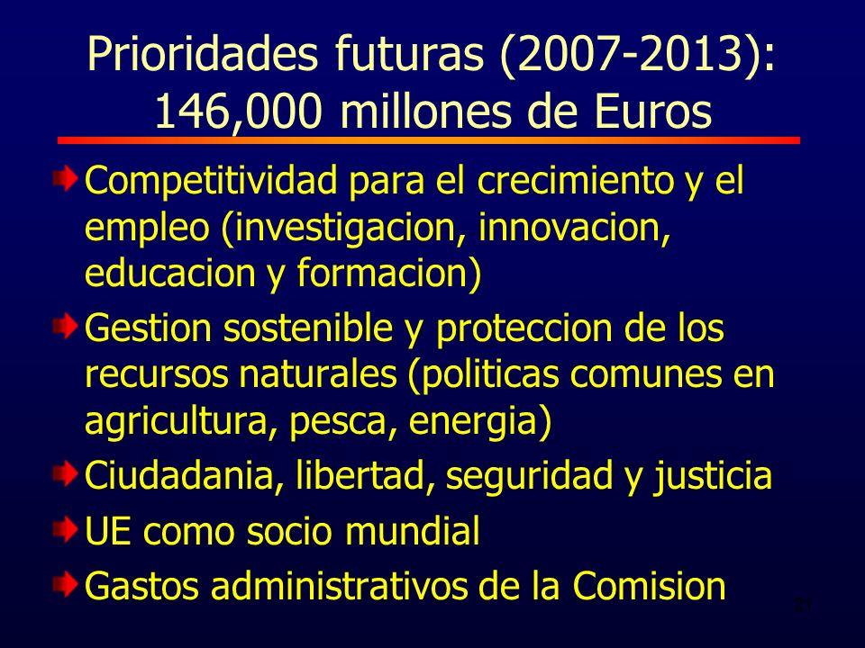 21 Prioridades futuras (2007-2013): 146,000 millones de Euros Competitividad para el crecimiento y el empleo (investigacion, innovacion, educacion y formacion) Gestion sostenible y proteccion de los recursos naturales (politicas comunes en agricultura, pesca, energia) Ciudadania, libertad, seguridad y justicia UE como socio mundial Gastos administrativos de la Comision