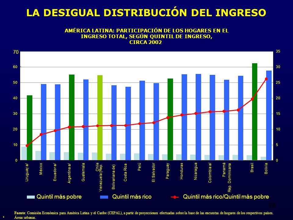 26 AMÉRICA LATINA: PARTICIPACIÓN DE LOS HOGARES EN EL INGRESO TOTAL, SEGÚN QUINTIL DE INGRESO, CIRCA 2002 Fuente: Comisión Económica para América Latina y el Caribe (CEPAL), a partir de proyecciones efectuadas sobre la base de las encuestas de hogares de los respectivos países.