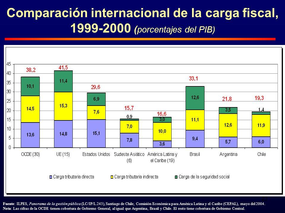 27 Comparación internacional de la carga fiscal, 1999-2000 ( porcentajes del PIB) Fuente: ILPES, Panorama de la gestión pública (LC/IP/L.243), Santiago de Chile, Comisión Económica para América Latina y el Caribe (CEPAL), mayo del 2004.