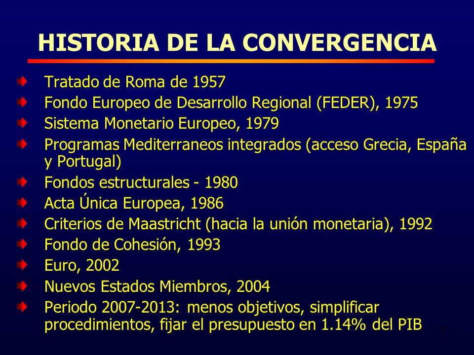 7 HISTORIA DE LA CONVERGENCIA Tratado de Roma de 1957 Fondo Europeo de Desarrollo Regional (FEDER), 1975 Sistema Monetario Europeo, 1979 Programas Mediterraneos integrados (acceso Grecia, España y Portugal) Fondos estructurales - 1980 Acta Única Europea, 1986 Criterios de Maastricht (hacia la unión monetaria), 1992 Fondo de Cohesión, 1993 Euro, 2002 Nuevos Estados Miembros, 2004 Periodo 2007-2013: menos objetivos, simplificar procedimientos, fijar el presupuesto en 1.14% del PIB