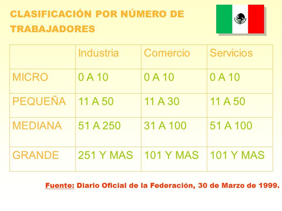 CLASIFICACIÓN POR NÚMERO DE TRABAJADORES 101 Y MAS 251 Y MASGRANDE 51 A 10031 A 10051 A 250MEDIANA 11 A 5011 A 3011 A 50PEQUEÑA 0 A 10 MICRO Servicios
