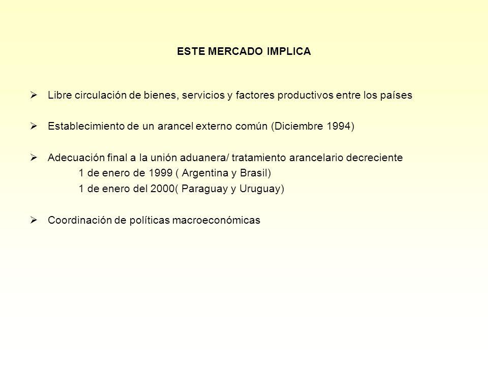 ESTE MERCADO IMPLICA Libre circulación de bienes, servicios y factores productivos entre los países Establecimiento de un arancel externo común (Diciembre 1994) Adecuación final a la unión aduanera/ tratamiento arancelario decreciente 1 de enero de 1999 ( Argentina y Brasil) 1 de enero del 2000( Paraguay y Uruguay) Coordinación de políticas macroeconómicas
