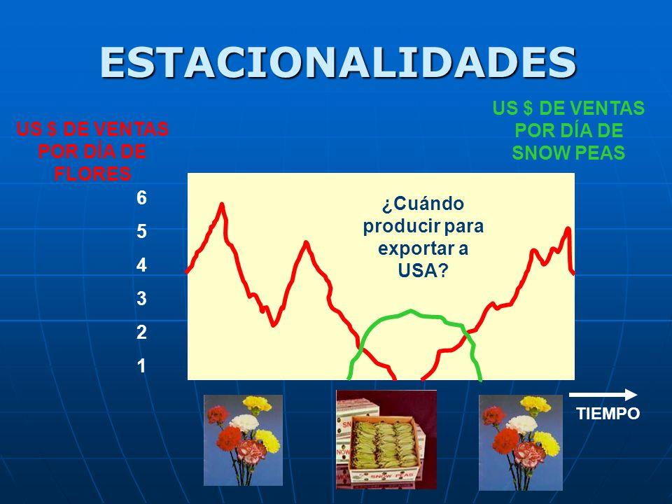 ESTACIONALIDADES US $ DE VENTAS POR DÍA DE FLORES 654321654321 US $ DE VENTAS POR DÍA DE SNOW PEAS ¿Cuándo producir para exportar a USA.