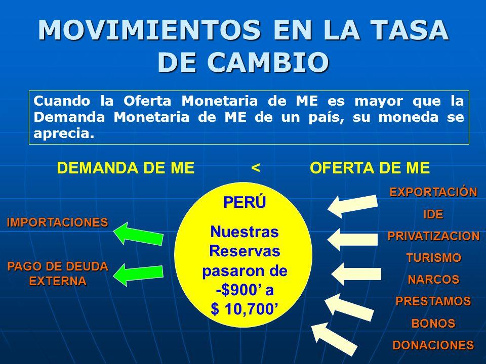 MOVIMIENTOS EN LA TASA DE CAMBIO Cuando la Oferta Monetaria de ME es mayor que la Demanda Monetaria de ME de un país, su moneda se aprecia.