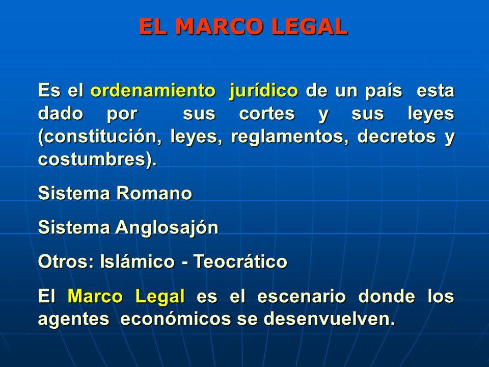 EL MARCO LEGAL Es el ordenamiento jurídico de un país esta dado por sus cortes y sus leyes (constitución, leyes, reglamentos, decretos y costumbres).
