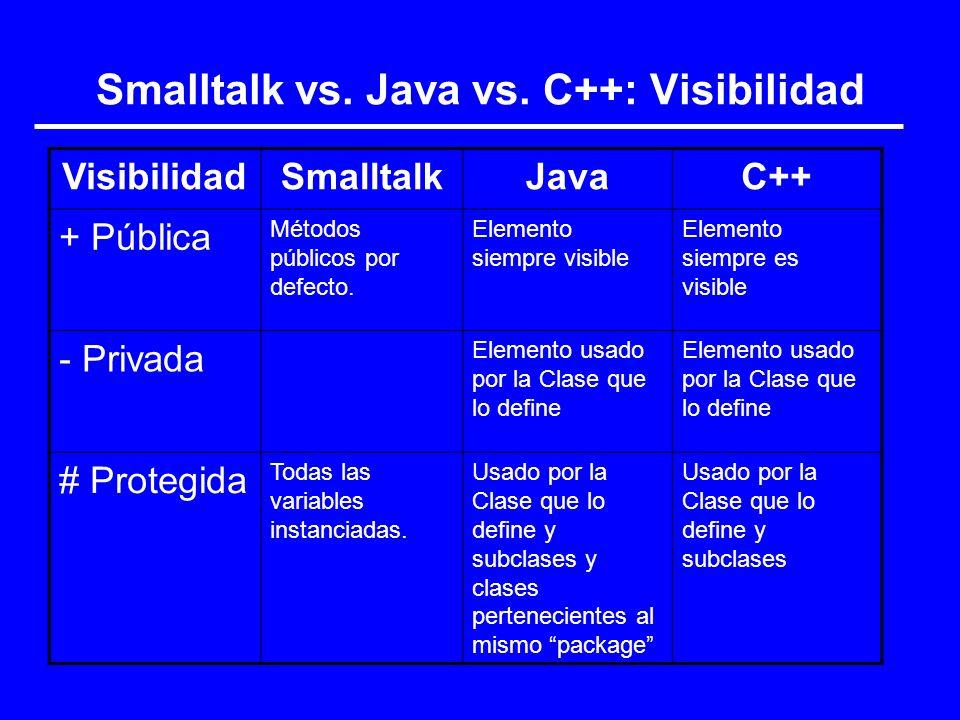 Smalltalk vs. Java vs. C++: Visibilidad VisibilidadSmalltalkJavaC++ + Pública Métodos públicos por defecto. Elemento siempre visible Elemento siempre