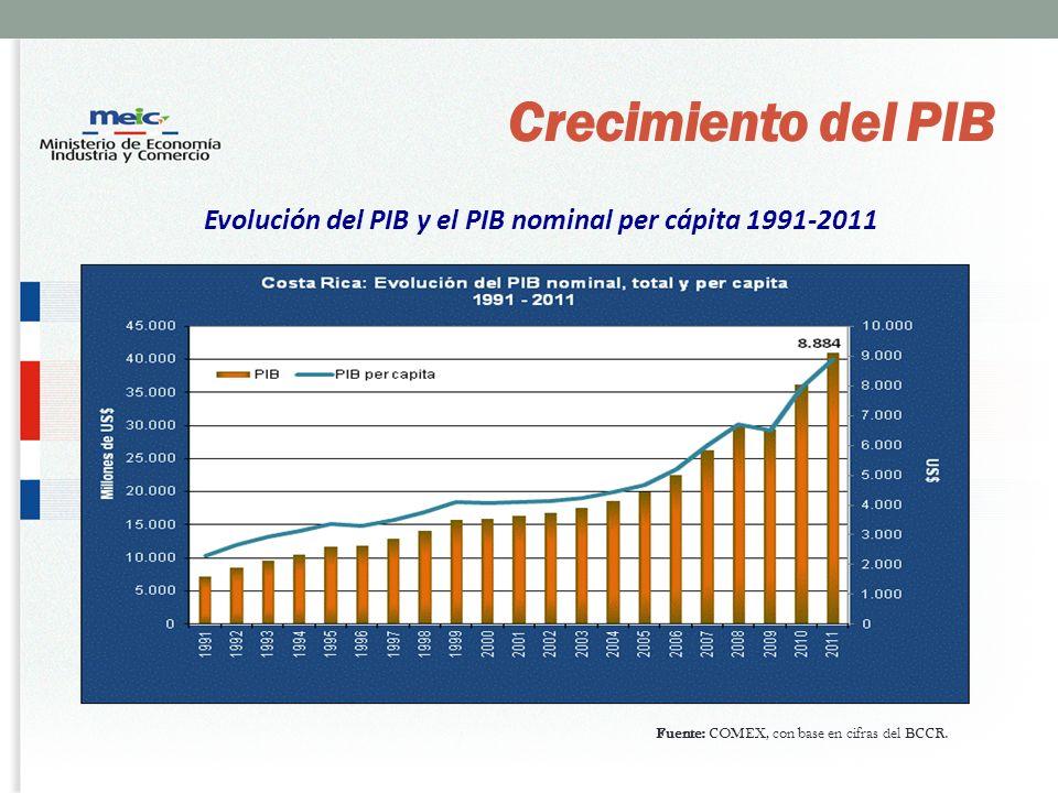Evolución del PIB y el PIB nominal per cápita 1991-2011 Crecimiento del PIB Fuente: COMEX, con base en cifras del BCCR.