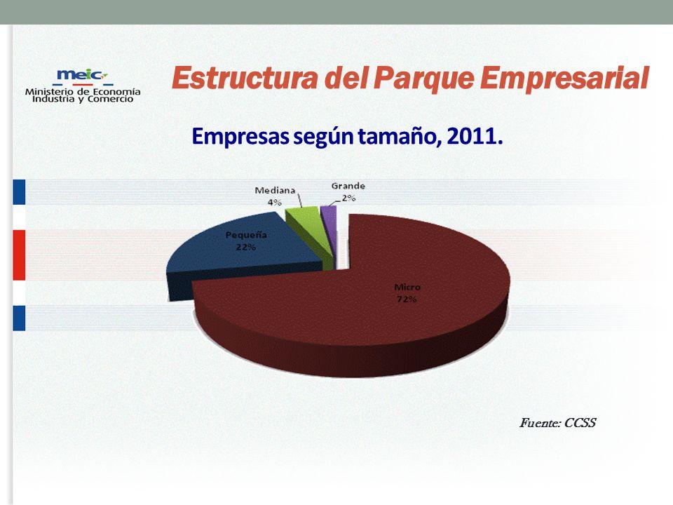 Fuente: CCSS Empresas según tamaño, 2011. Estructura del Parque Empresarial