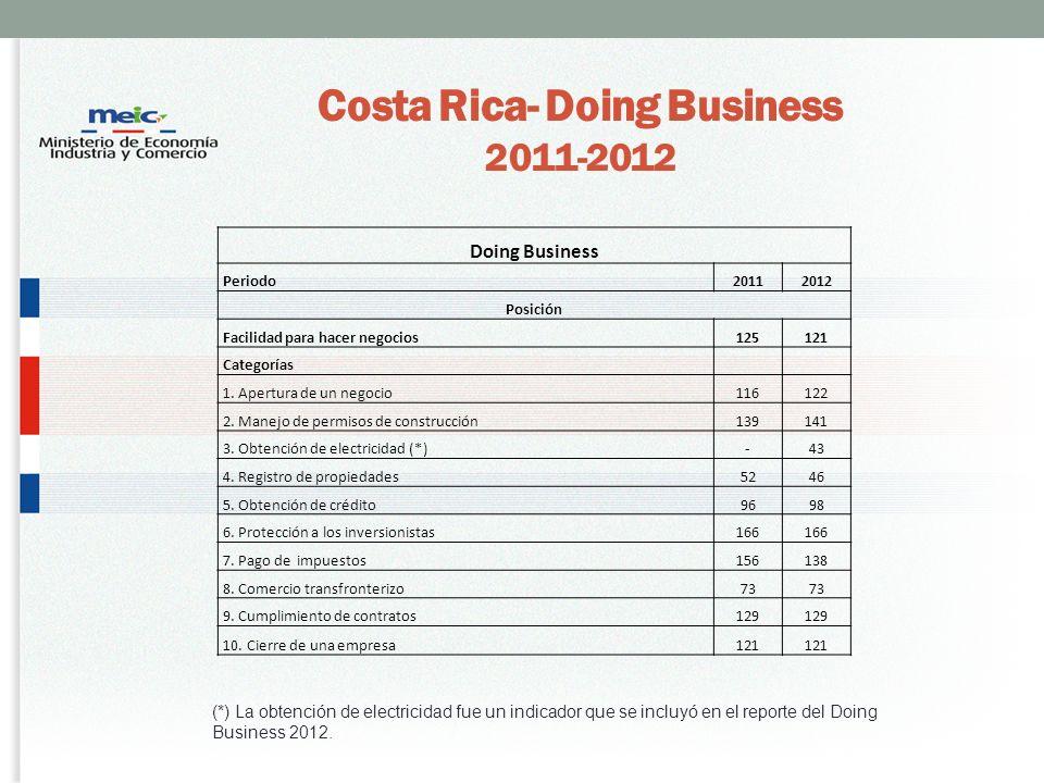 Costa Rica- Doing Business 2011-2012 Doing Business Periodo20112012 Posición Facilidad para hacer negocios125121 Categorías 1.