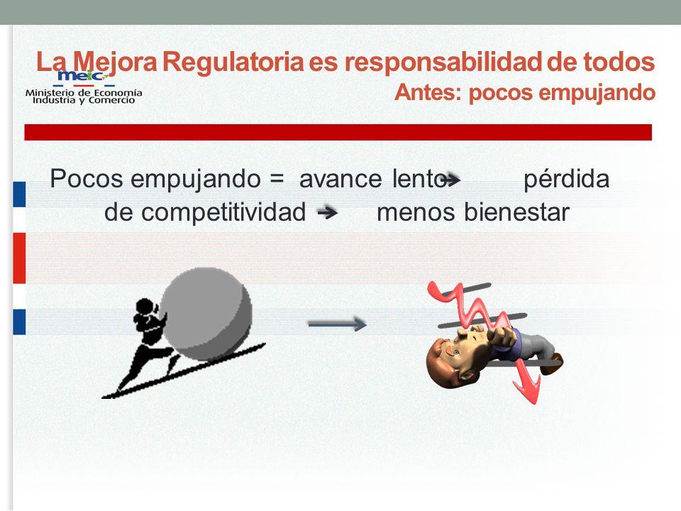 La Mejora Regulatoria es responsabilidad de todos Antes: pocos empujando Pocos empujando = avance lento pérdida de competitividad menos bienestar
