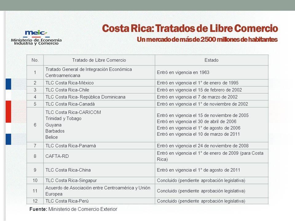 Costa Rica: Tratados de Libre Comercio Un mercado de más de 2500 millones de habitantes No.Tratado de Libre ComercioEstado 1 Tratado General de Integración Económica Centroamericana Entró en vigencia en 1963 2TLC Costa Rica-MéxicoEntró en vigencia el 1° de enero de 1995 3TLC Costa Rica-ChileEntró en vigencia el 15 de febrero de 2002 4TLC Costa Rica- República DominicanaEntró en vigencia el 7 de marzo de 2002 5TLC Costa Rica-CanadáEntró en vigencia el 1° de noviembre de 2002 6 TLC Costa Rica-CARICOM Trinidad y Tobago Guyana Barbados Belice Entró en vigencia el 15 de noviembre de 2005 Entró en vigencia el 30 de abril de 2006 Entró en vigencia el 1° de agosto de 2006 Entró en vigencia el 10 de marzo de 2011 7TLC Costa Rica-PanamáEntró en vigencia el 24 de noviembre de 2008 8CAFTA-RD Entró en vigencia el 1° de enero de 2009 (para Costa Rica) 9TLC Costa Rica-ChinaEntró en vigencia el 1° de agosto de 2011 10TLC Costa Rica-SingapurConcluido (pendiente aprobación legislativa) 11 Acuerdo de Asociación entre Centroamérica y Unión Europea Concluido (pendiente aprobación legislativa) 12TLC Costa Rica-PerúConcluido (pendiente aprobación legislativa) Fuente: Ministerio de Comercio Exterior