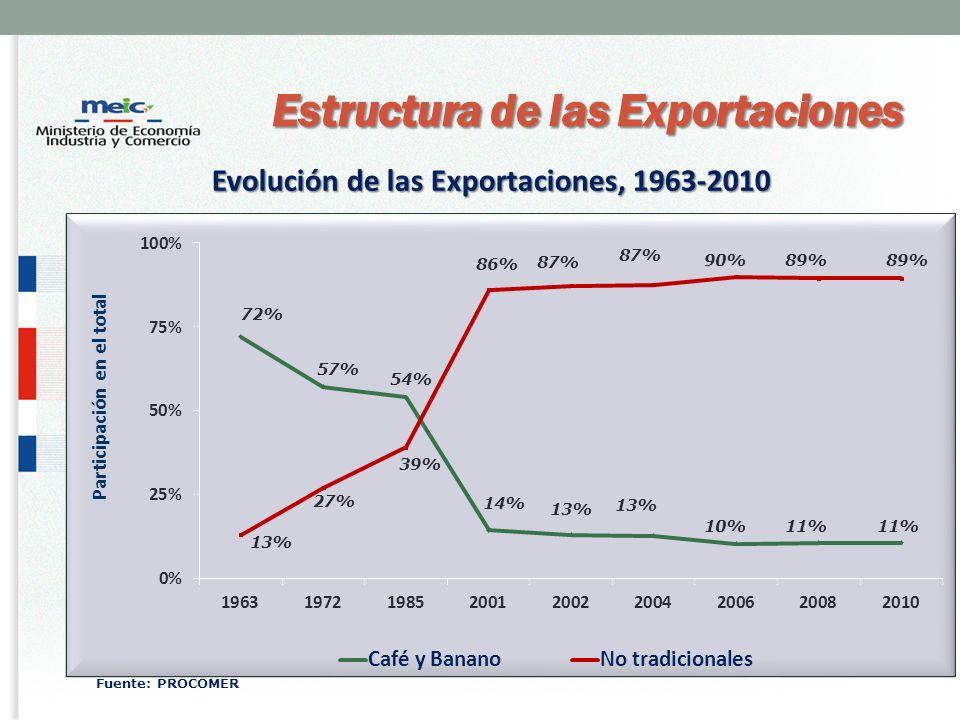 Evolución de las Exportaciones, 1963-2010 Estructura de las Exportaciones Fuente: PROCOMER