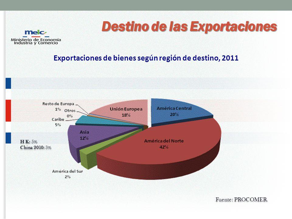 Exportaciones de bienes según región de destino, 2011 H K: 5% China 2010: 3% H K: 5% China 2010: 3% Destino de las Exportaciones Fuente: PROCOMER.