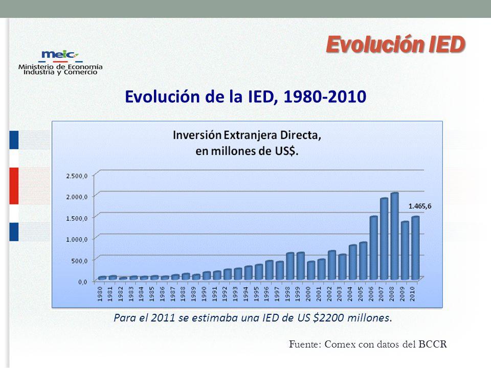 Evolución de la IED, 1980-2010 Para el 2011 se estimaba una IED de US $2200 millones.
