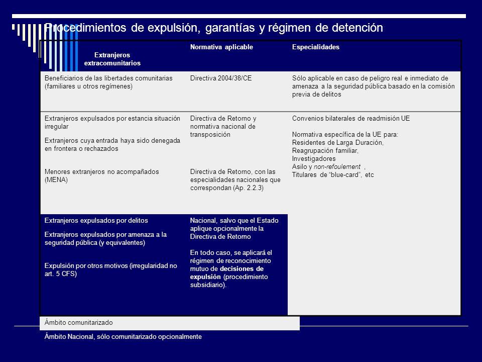 Procedimientos de expulsión, garantías y régimen de detención Extranjeros extracomunitarios Normativa aplicableEspecialidades Beneficiarios de las libertades comunitarias (familiares u otros regímenes) Directiva 2004/38/CESólo aplicable en caso de peligro real e inmediato de amenaza a la seguridad pública basado en la comisión previa de delitos Extranjeros expulsados por estancia situación irregular Directiva de Retorno y normativa nacional de transposición Convenios bilaterales de readmisión UE Normativa específica de la UE para: Residentes de Larga Duración, Reagrupación familiar, Investigadores Asilo y non-refoulement, Titulares de blue-card, etc Extranjeros cuya entrada haya sido denegada en frontera o rechazados Menores extranjeros no acompañados (MENA) Directiva de Retorno, con las especialidades nacionales que correspondan (Ap.