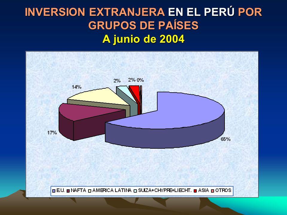 INVERSION EXTRANJERA EN EL PERÚ POR GRUPOS DE PAÍSES A junio de 2004