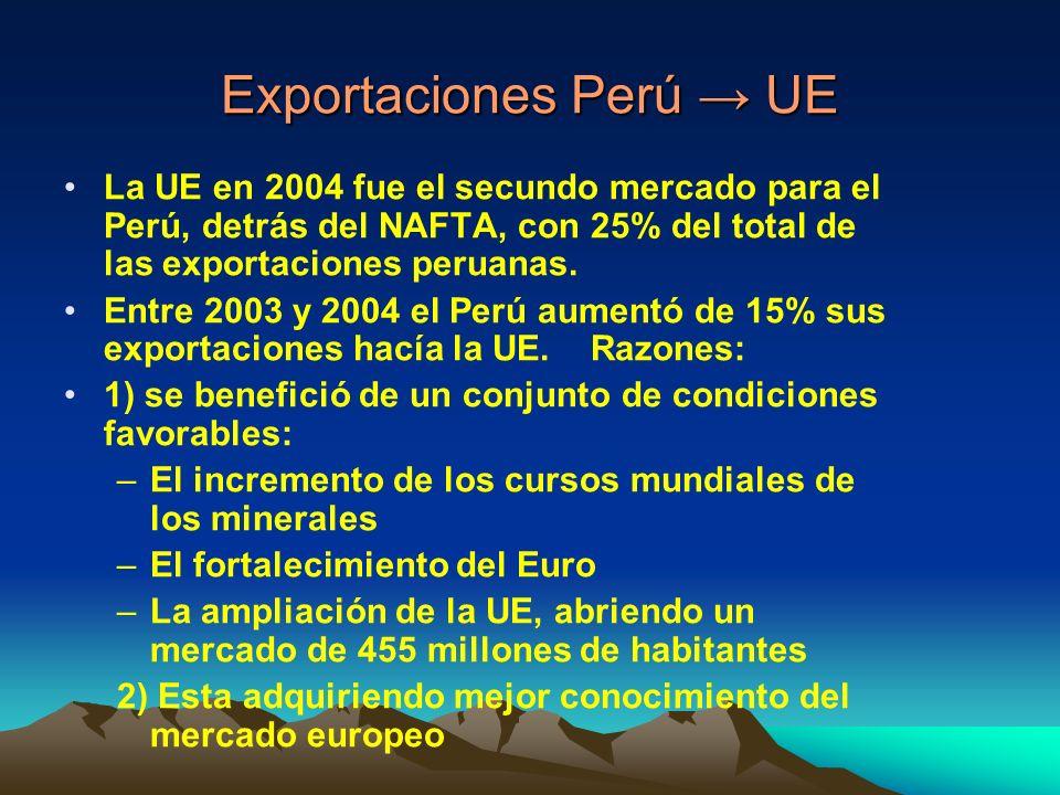 Exportaciones Perú UE La UE en 2004 fue el secundo mercado para el Perú, detrás del NAFTA, con 25% del total de las exportaciones peruanas.