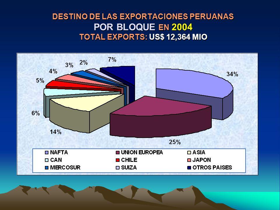 DESTINO DE LAS EXPORTACIONES PERUANAS POR BLOQUE EN 2004 TOTAL EXPORTS: US$ 12,364 MIO