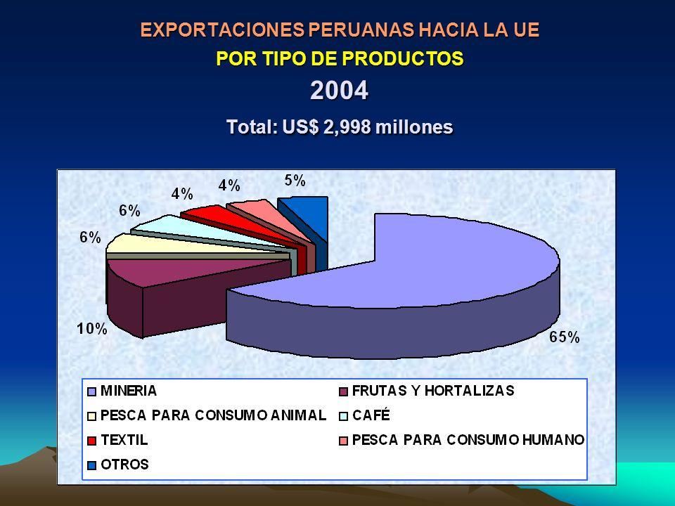 EXPORTACIONES PERUANAS HACIA LA UE POR TIPO DE PRODUCTOS 2004 Total: US$ 2,998 millones