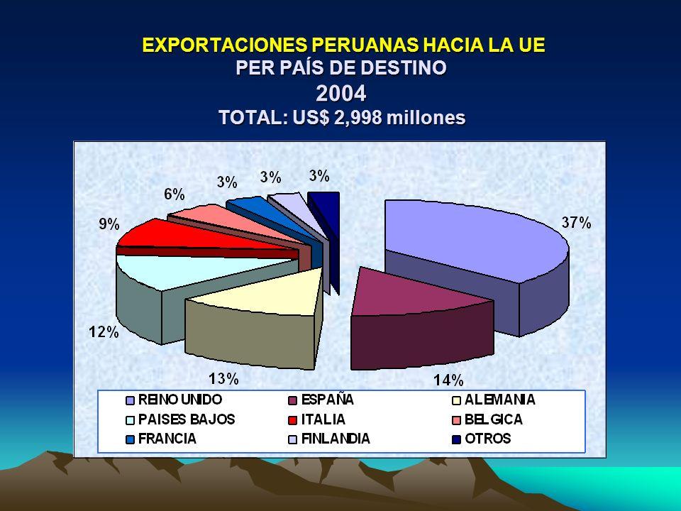 EXPORTACIONES PERUANAS HACIA LA UE PER PAÍS DE DESTINO 2004 TOTAL: US$ 2,998 millones EXPORTACIONES PERUANAS HACIA LA UE PER PAÍS DE DESTINO 2004 TOTAL: US$ 2,998 millones
