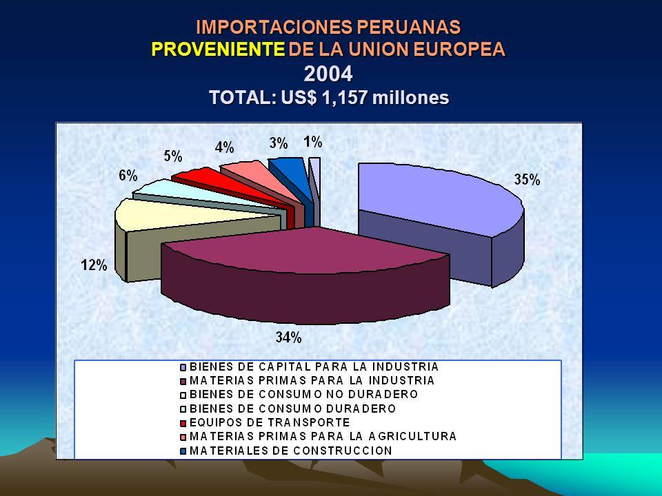 IMPORTACIONES PERUANAS PROVENIENTE DE LA UNION EUROPEA 2004 TOTAL: US$ 1,157 millones