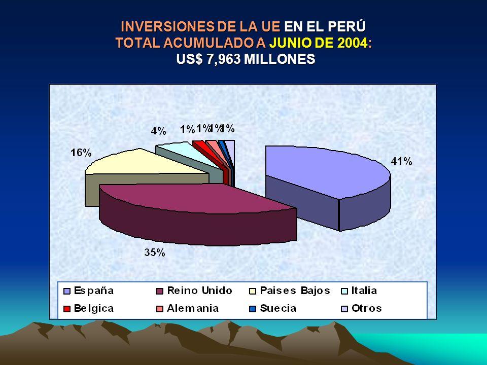 INVERSIONES DE LA UE EN EL PERÚ TOTAL ACUMULADO A JUNIO DE 2004: US$ 7,963 MILLONES