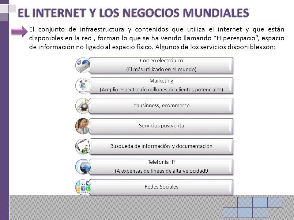 EL INTERNET Y LOS NEGOCIOS MUNDIALES El conjunto de infraestructura y contenidos que utiliza el internet y que están disponibles en la red, forman lo que se ha venido llamando Hiperespacio, espacio de información no ligado al espacio físico.