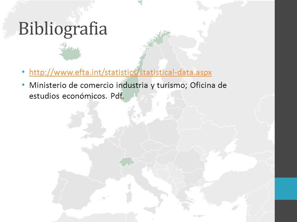 Bibliografia http://www.efta.int/statistics/statistical-data.aspx Ministerio de comercio industria y turismo; Oficina de estudios económicos. Pdf.