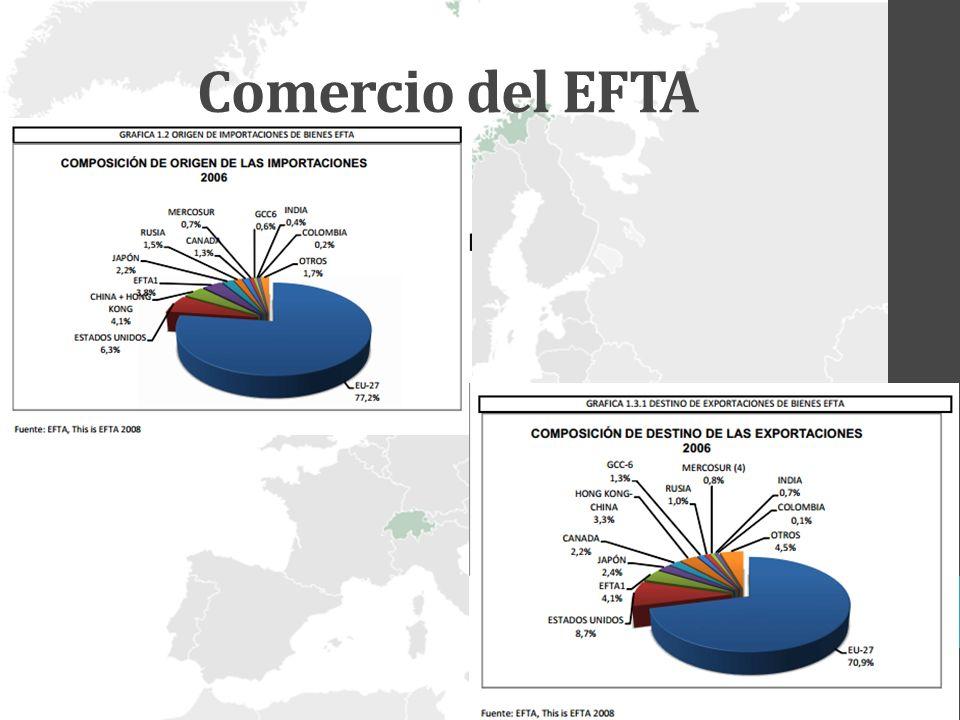 Contenido del acuerdo El Acuerdo con los Estados EFTA un Acuerdo de libre comercio de aplicación multilateral con los cuatro países EFTA tres Acuerdos complementarios bilaterales, negociados y firmados individualmente con Suiza, Noruega e Islandia