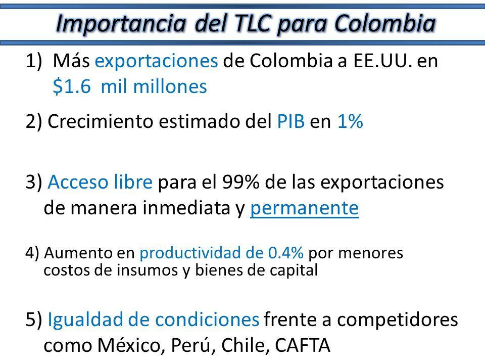 1)Más exportaciones de Colombia a EE.UU. en $1.6 mil millones 2) Crecimiento estimado del PIB en 1% 5) Igualdad de condiciones frente a competidores c