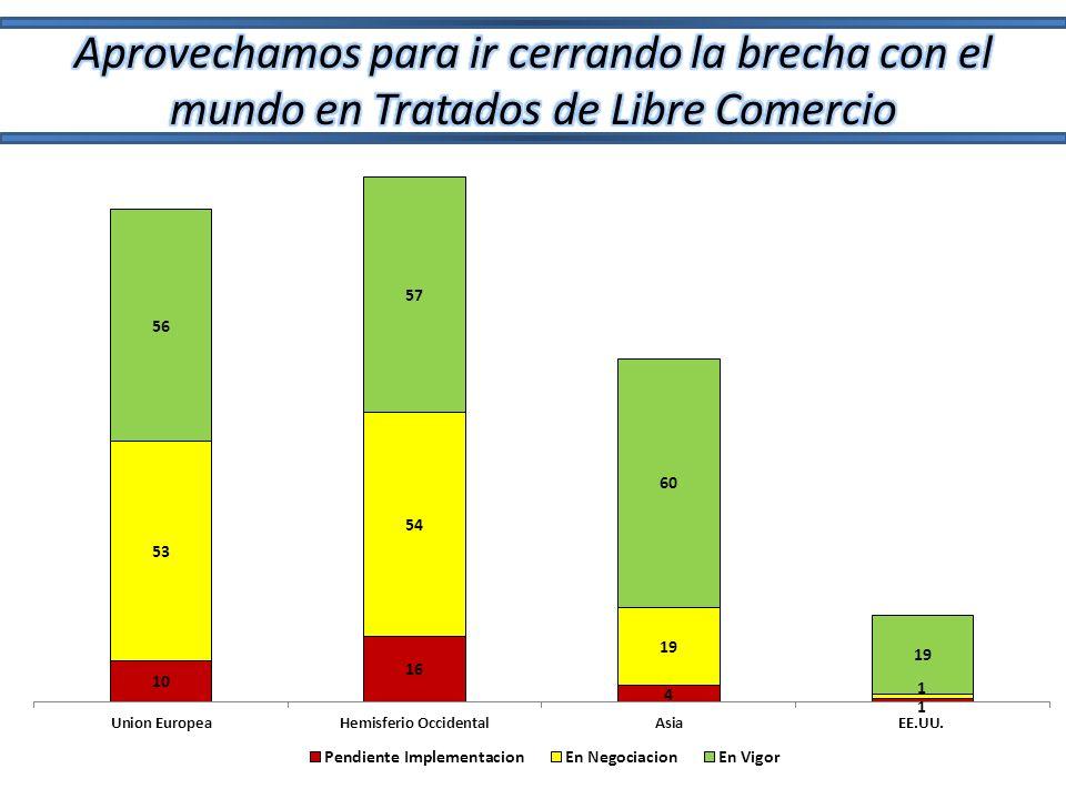 Fuentes de Información Colombia los EE.UU.Ventas en los EE.UU.