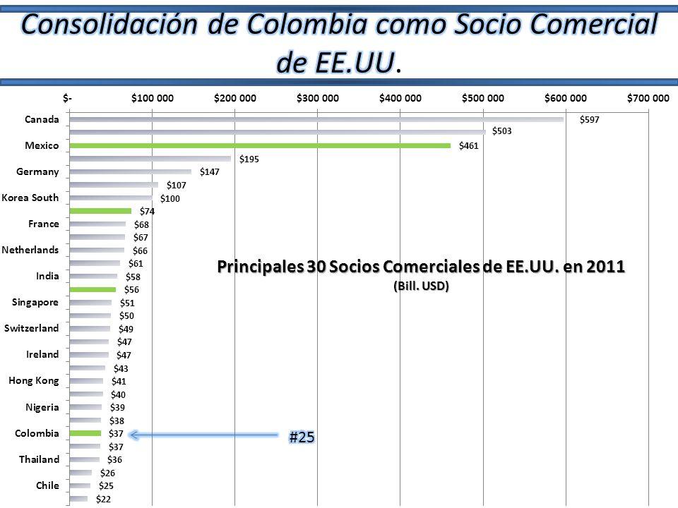 La evaluación de los primeros 45 días de entrada en vigencia del acuerdo -- Ministro Díaz-Granados (22 de Augusto 2012) El valor de las exportaciones colombianas a EE.UU.