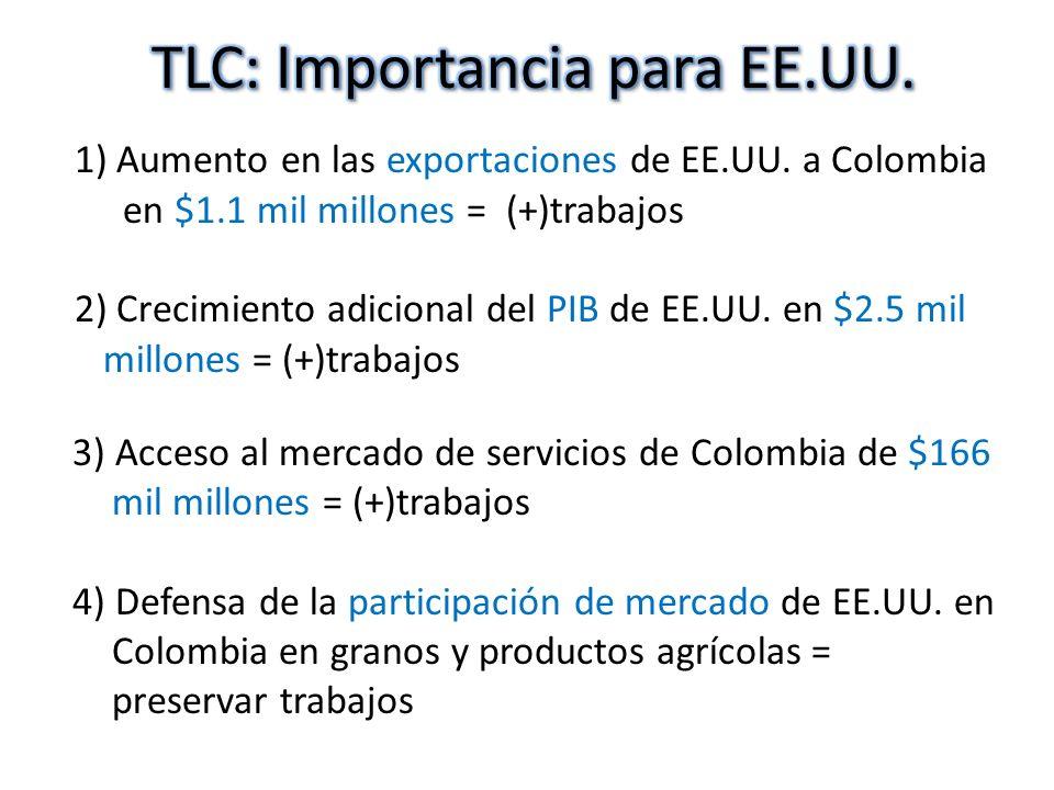 1) Aumento en las exportaciones de EE.UU. a Colombia en $1.1 mil millones = (+)trabajos 2) Crecimiento adicional del PIB de EE.UU. en $2.5 mil millone