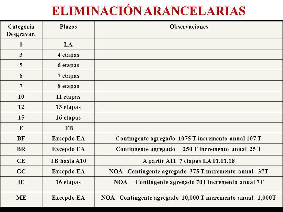 Eco. Nicasio Arriola Nuñez AB 01.06.2006) Eco. Nicasio Arriola Nuñez Categoría Desgravac. PlazosObservaciones 0LA 34 etapas 56 etapas 67 etapas 78 eta