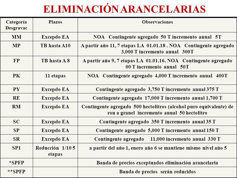 Eco. Nicasio Arriola Nuñez AB 01.06.2006) Eco. Nicasio Arriola Nuñez Categoría Desgravac PlazosObservaciones MMExcepdo EANOA Contingente agregado 50 T