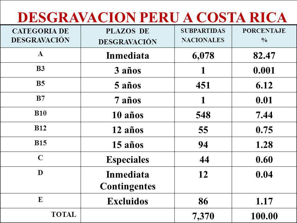 Eco. Nicasio Arriola Nuñez Econ. Nicasio Arriola Nuñez CATEGORIA DE DESGRAVACIÓN PLAZOS DE DESGRAVACIÓN SUBPARTIDAS NACIONALES PORCENTAJE % A Inmediat