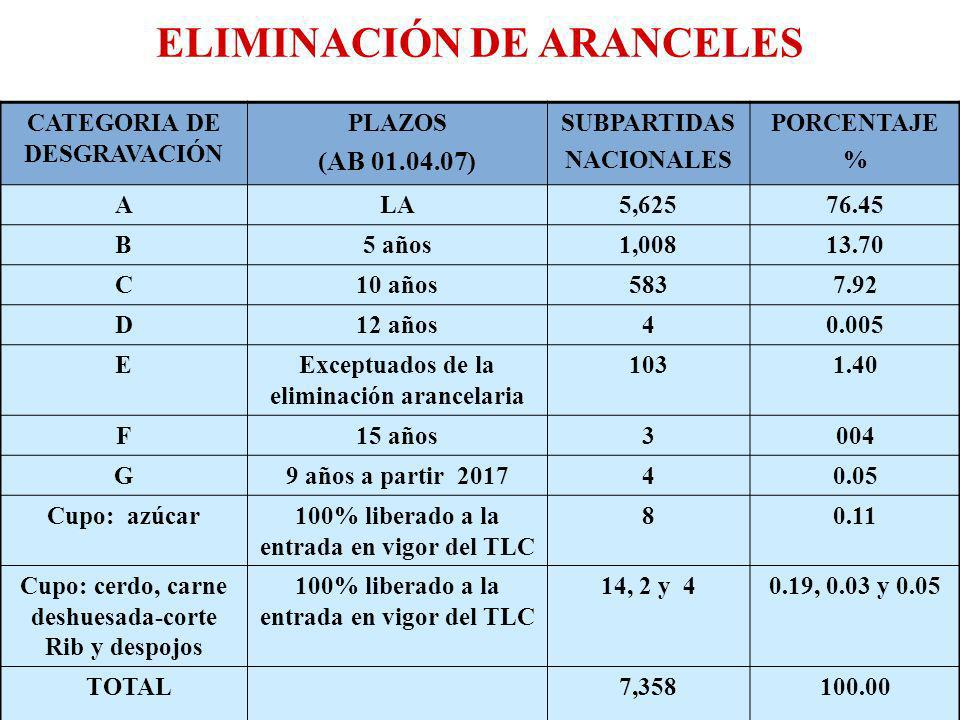 ELIMINACIÓN ARANCELARIA Eliminación progresiva de sus aranceles aduaneros se efectúa para las mercancías originarias conforme a su lista arancelaria.
