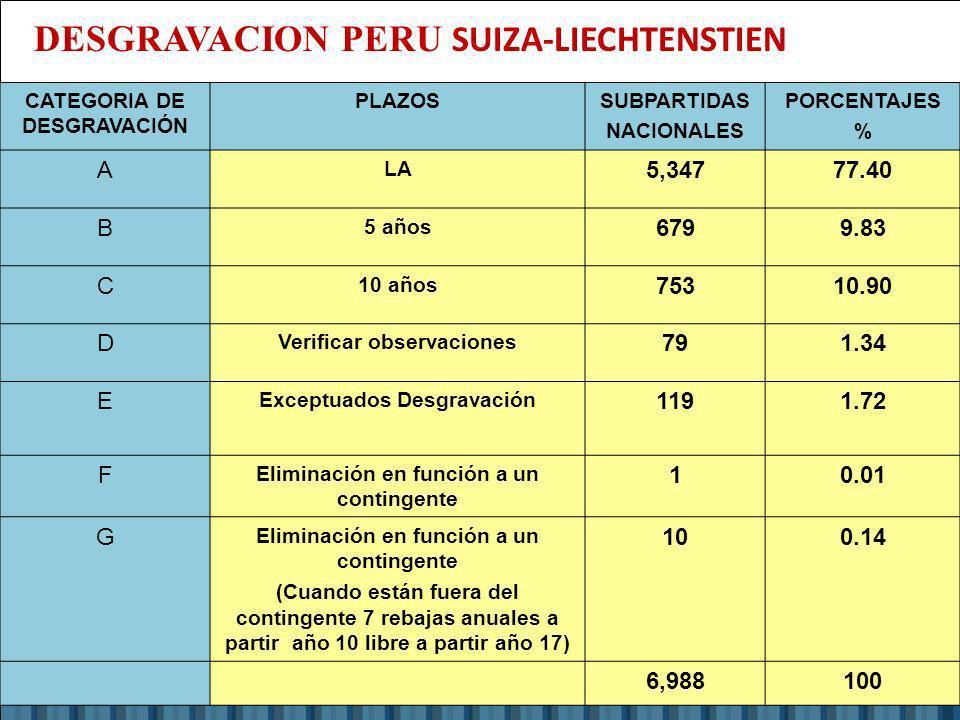 Eco. Nicasio Arriola Nuñez Econ. Nicasio Arriola Nuñez CATEGORIA DE DESGRAVACIÓN PLAZOSSUBPARTIDAS NACIONALES PORCENTAJES % A LA 5,34777.40 B 5 años 6