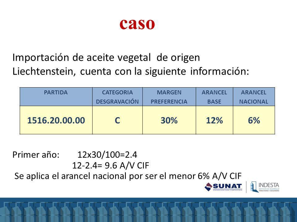 Primer año: 12x30/100=2.4 12-2.4= 9.6 A/V CIF Se aplica el arancel nacional por ser el menor 6% A/V CIF caso PARTIDA CATEGORIA DESGRAVACIÓN MARGEN PRE