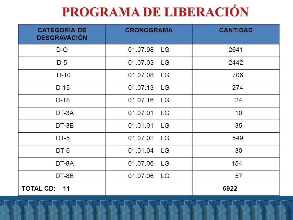 PROGRAMA DE LIBERACIÓN PROGRAMA DE LIBERACIÓN CATEGORÍA DE DESGRAVACIÓN CRONOGRAMACANTIDAD D-O01.07.98 LG2641 D-501.07.03 LG2442 D-1001.07.08 LG 706 D