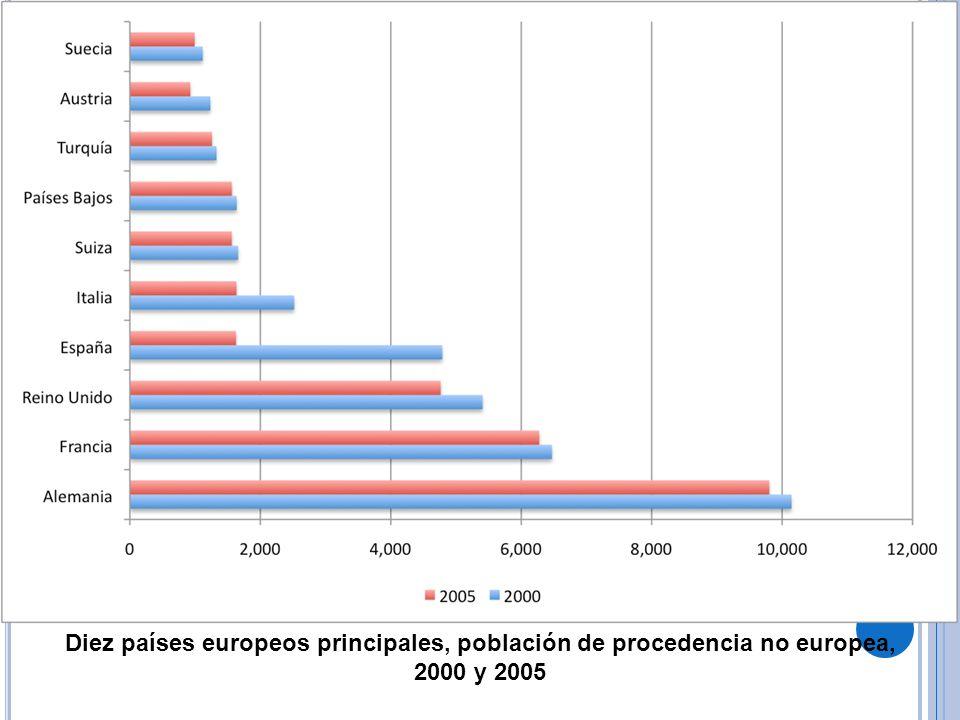 Diez países europeos principales, población de procedencia no europea, 2000 y 2005