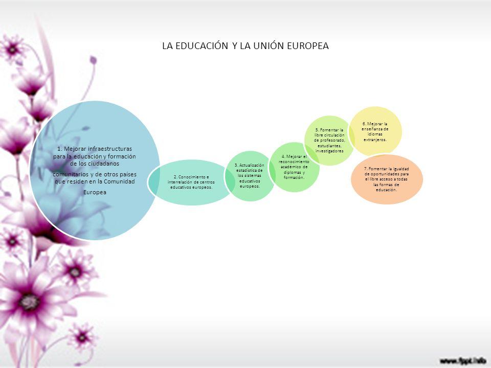 LA EDUCACIÓN Y LA UNIÓN EUROPEA 1. Mejorar infraestructuras para la educación y formación de los ciudadanos comunitarios y de otros países que residen