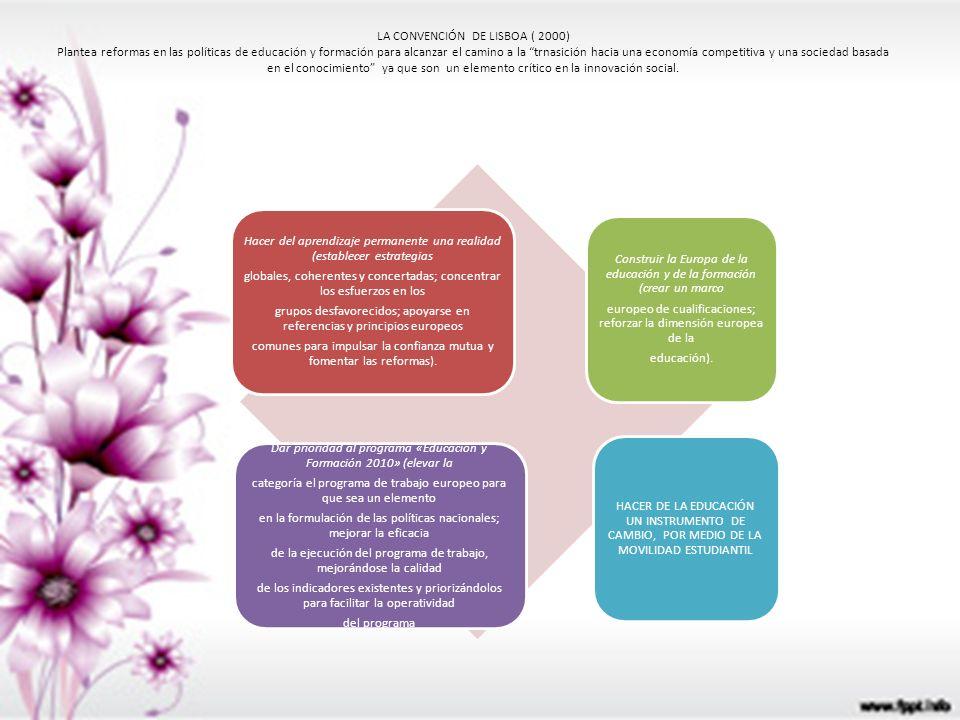 LA CONVENCIÓN DE LISBOA ( 2000) Plantea reformas en las políticas de educación y formación para alcanzar el camino a la trnasición hacia una economía