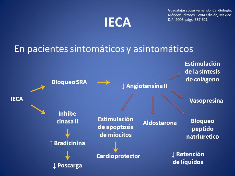 IECA En pacientes sintomáticos y asintomáticos IECA Bloqueo SRA Angiotensina II Estimulación de la síntesis de colágeno Vasopresina Bloqueo peptido na