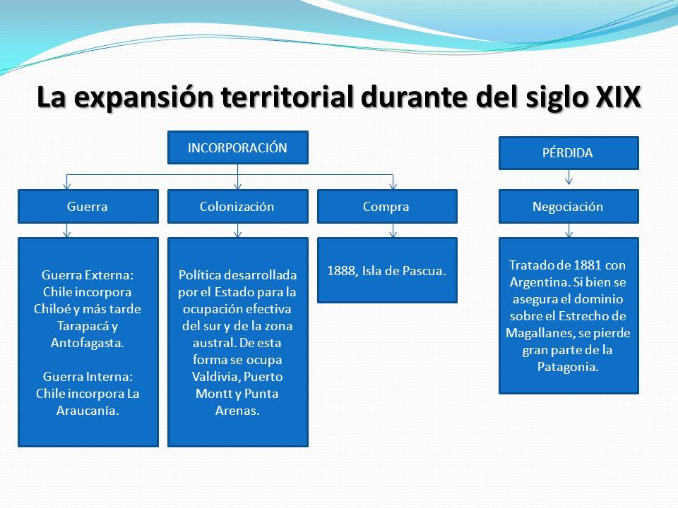 La expansión territorial durante del siglo XIX INCORPORACIÓN ColonizaciónCompraNegociación PÉRDIDA Guerra Guerra Externa: Chile incorpora Chiloé y más