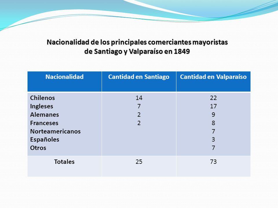 NacionalidadCantidad en SantiagoCantidad en Valparaíso Chilenos Ingleses Alemanes Franceses Norteamericanos Españoles Otros 14 7 2 22 17 9 8 7 3 7 Tot