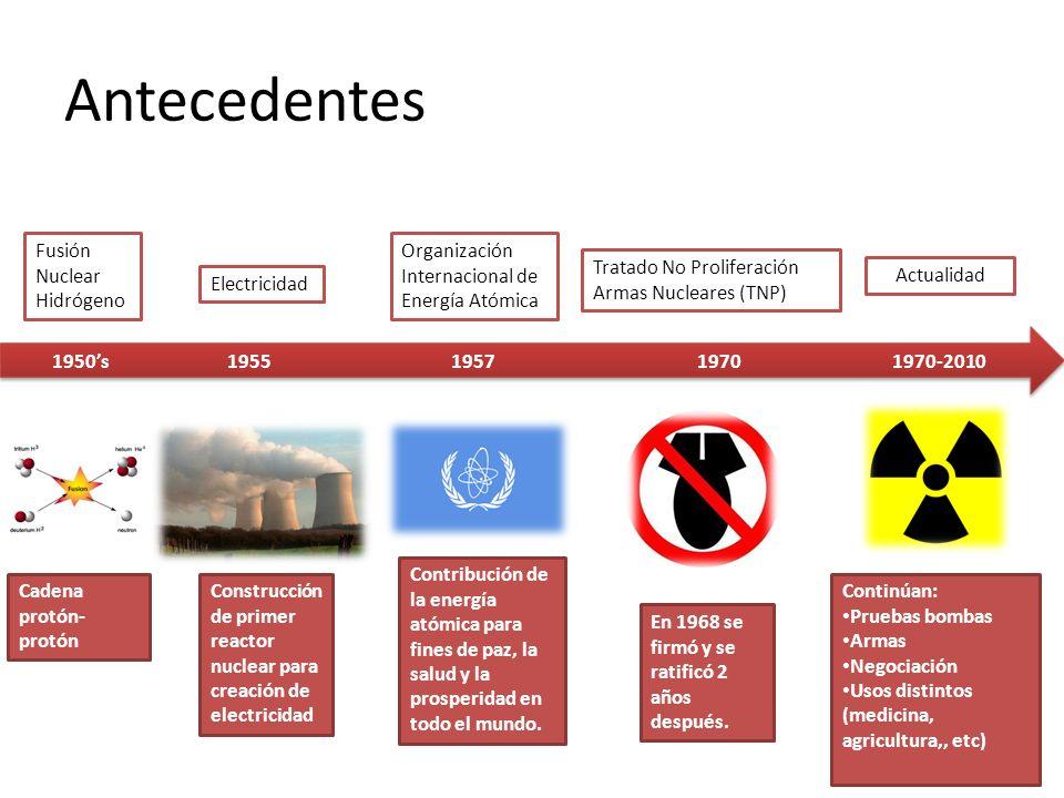 Antecedentes Construcción de primer reactor nuclear para creación de electricidad 1955 Electricidad Fusión Nuclear Hidrógeno 1957 Organización Interna